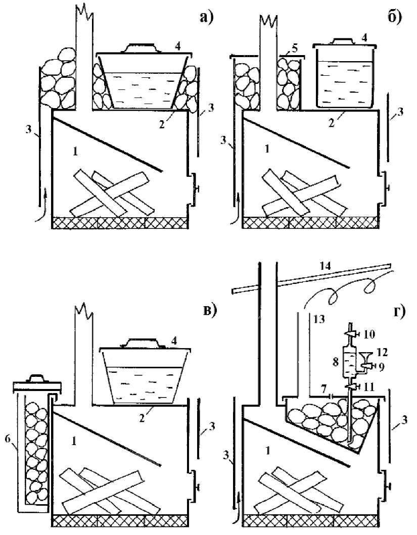 Печь каменка для бани металлическая своими руками 71