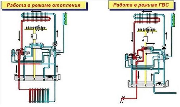 Двухконтурные газовые котлы