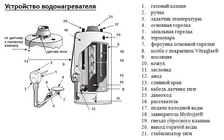 Принцип работы газового накопительного водонагревателя