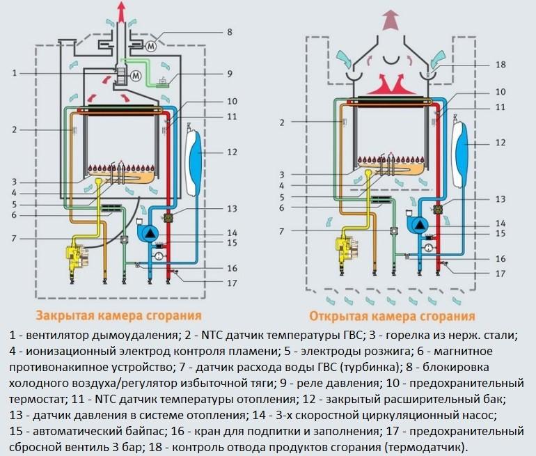 Тип камеры сгорания в газовой горелке