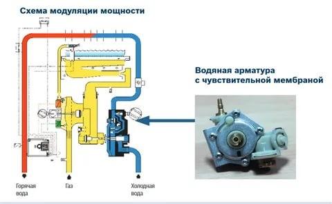 Схема модуляции мощности