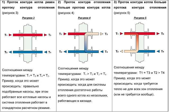 Принцип работы гидравлического разделителя