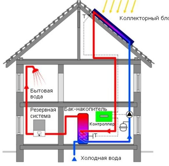 Системы солнечного теплоснабжения в Анапе